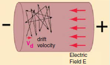 Drift Velocity of Electron