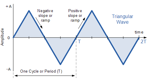 Triangular Waveform