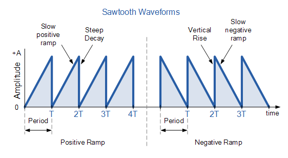 Sawtooth Waveform