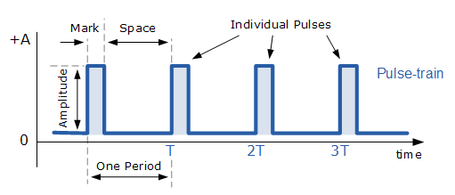 Pulse Waveform