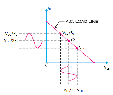 AC LOAD LINE OF CLASS A AMPLIFIER