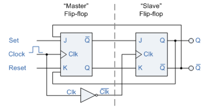 c100e66fd5cd JK Flip Flop Truth Table and Circuit Diagram - Electronics Post