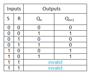 s-r flipflop truth table