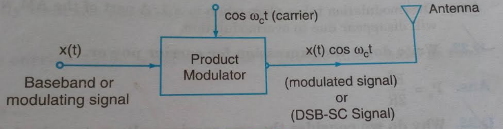 Interview Questions and Answers on Amplitude Modulation