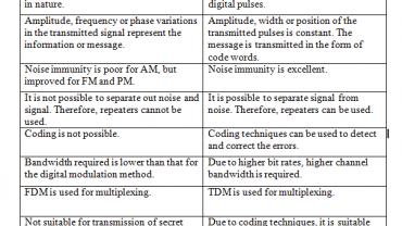 Communication     Electronics Post