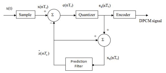 Explain Differential Pulse Code Modulation