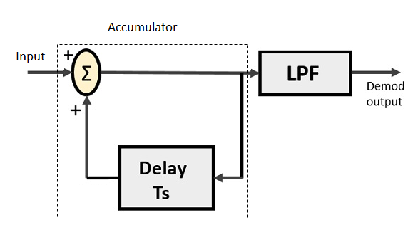 Explain Delta Modulation in detail with suitable diagram