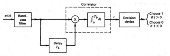 Differential Phase Shift Keying(DPSK)