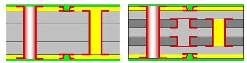 hdi pcb (1+n+1)