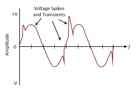 ac transient waveform of varistor