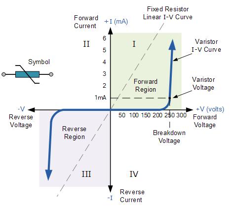 v-i characteristics of varistor
