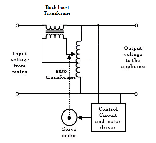 Voltage Stabilizer Electronics Post