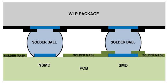 solder mask defined pads