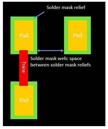 solder mask relief